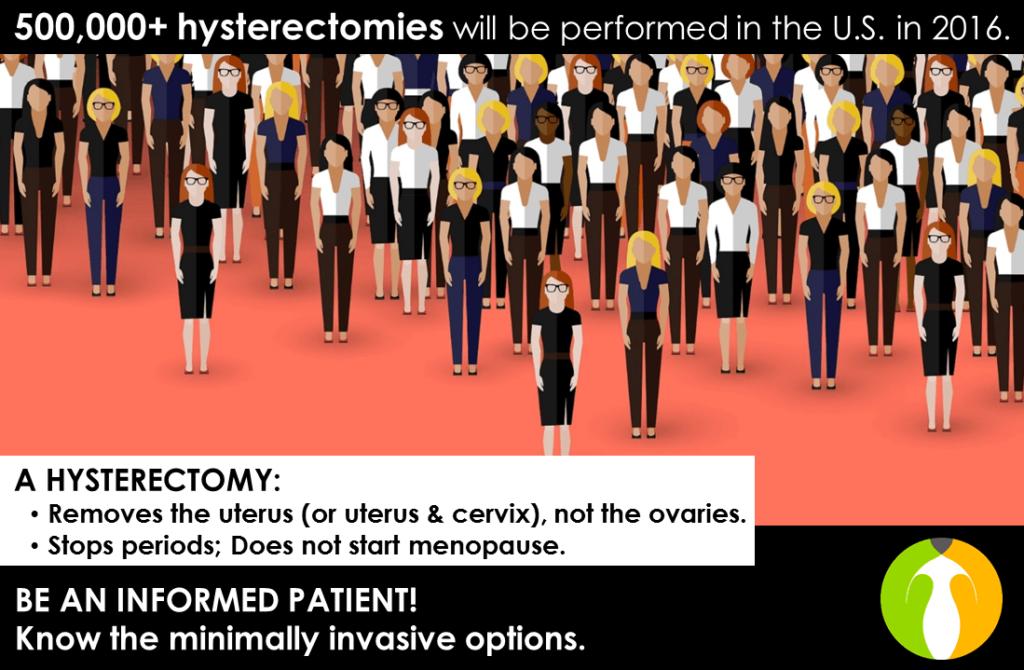 Hysterectomy 500,000