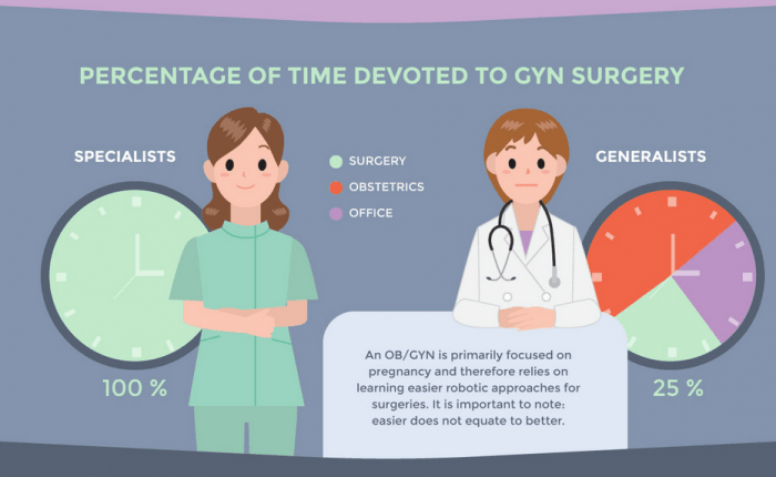 time devoted to surgery